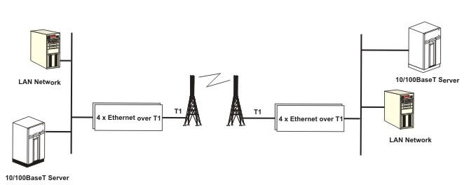 ethernet over t1  ip over tdm